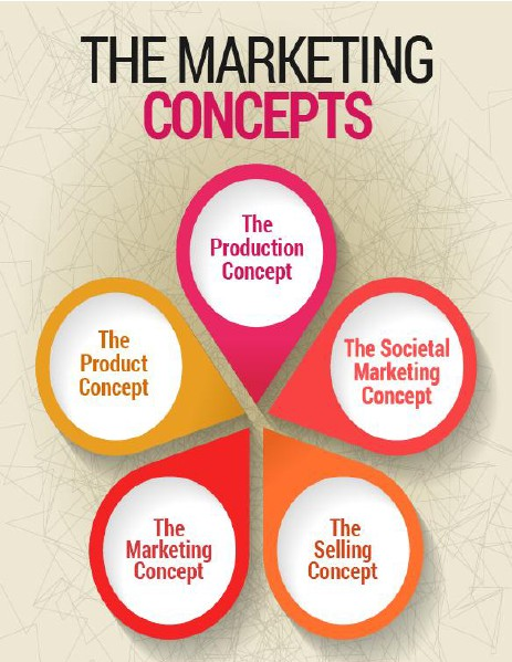 marketting concept The 'marketing concept' proposes that in order to satisfy the organizational  objectives, an organization should anticipate the needs and.