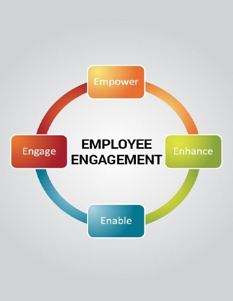 job engagement Job design and engagement job design and engagement was the topic of a thought and action group led by katie truss, professor of management and director of knowledge exchange in the department of business and management at.