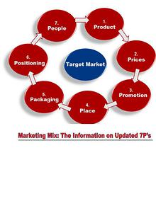 Marketing Mix: 7Ps