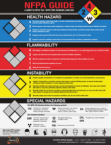NFPA 704 Labeling Guide - Creative Safety Supply