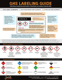 GHS Labeling Guide - Creative Safety Supply