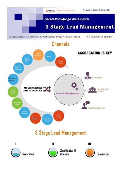 3 Stage Lead Management Sep. 2014