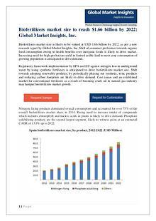 Biofertilizers market size