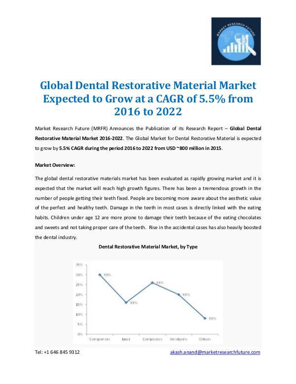 dental materials industry in america market Dental practice management software market dental practice management software market, by region north america dental practice management software industry.