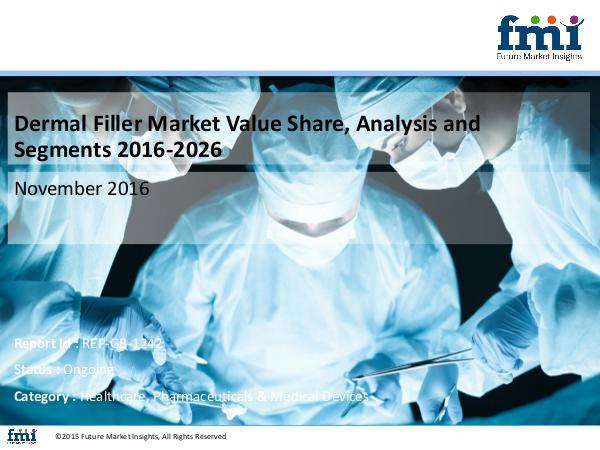 Dermal Filler Market size and forecast, 2016-2026