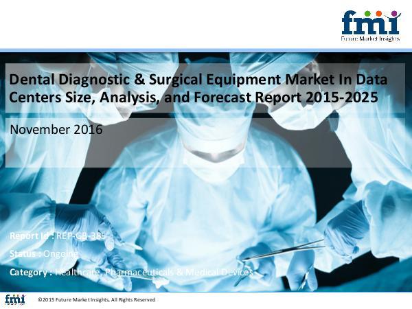 Dental Diagnostic & Surgical Equipment Market In D