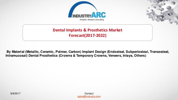 Dental Implants Dental Implants Market
