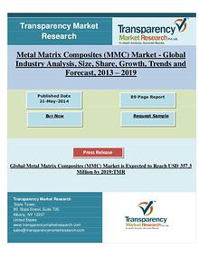 Global Metal Matrix Composites (MMC) Market