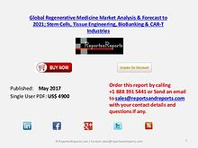 At 23% CAGR, Global Regenerative Medicine will grow to over $53.7