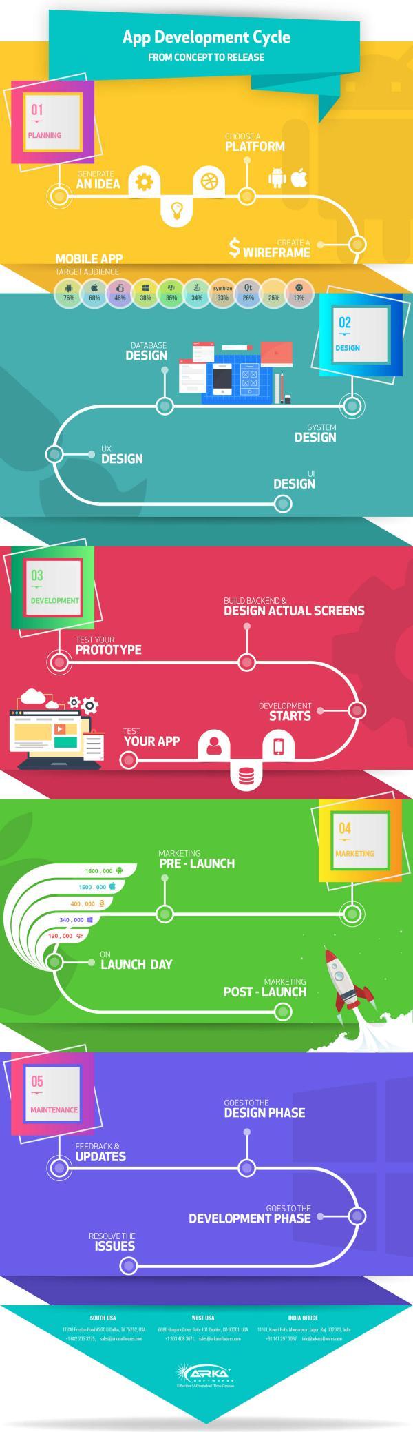 App Development Cycle App Development Cycle