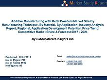 Additive Manufacturing with Metal Powders Market Share to 2024