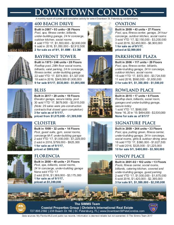Monthly Downtown Condo Activity September 2017