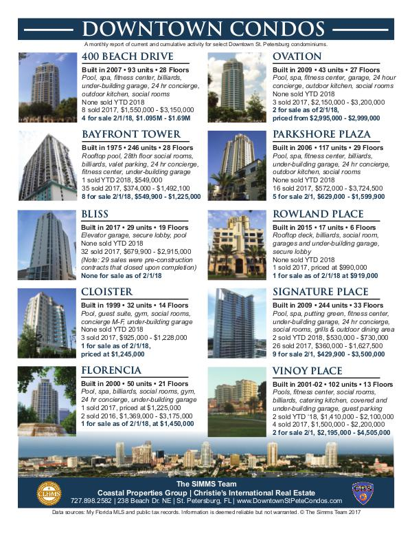 Monthly Downtown Condo Activity February 2018