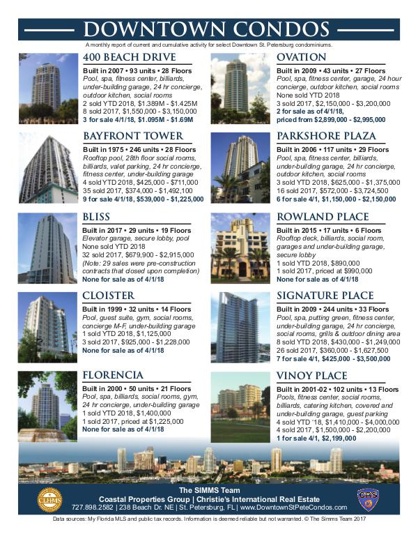 Monthly Downtown Condo Activity April 2018 Downtown Condo Flier