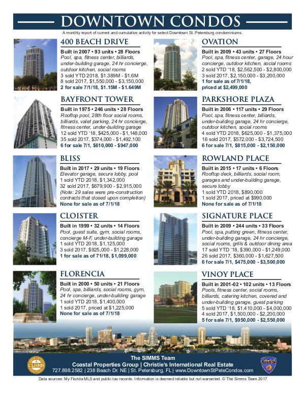 Monthly Downtown Condo Activity July 2018 Downtown Condo Flier