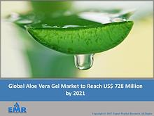 Aloe Vera Gel Market | Industry Analysis, Trends, Share, and Forecast