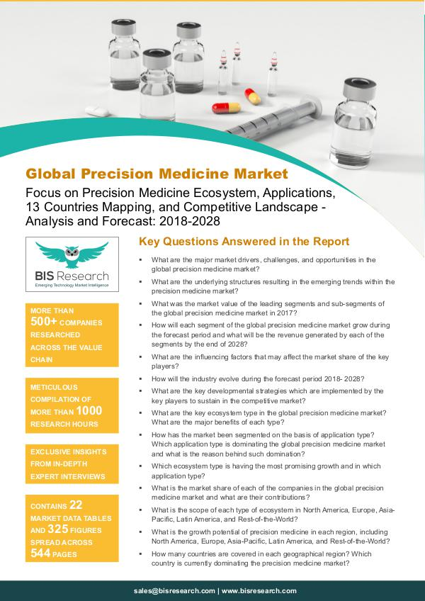 Precision Medicine Market Growth and Survey, 2018-2028 Precision Medicine Market Growth and Survey