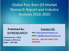 Rice Bran Oil Market Manufacturers, Regions, Type and Application